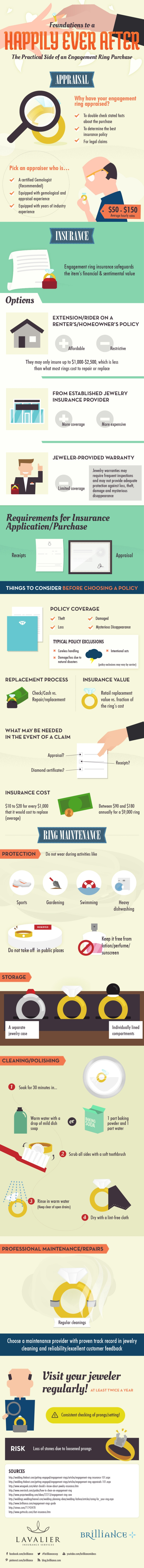 Jewelry Wedding Insurance Infographic