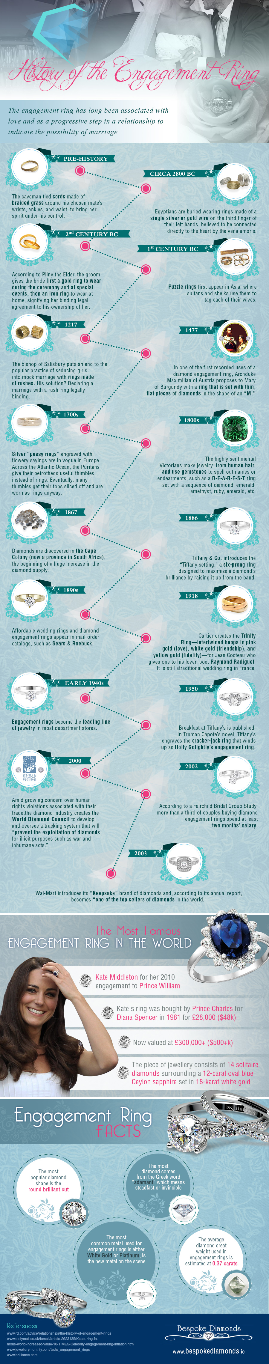 Superbe Infographic: History Of The Wedding Ring