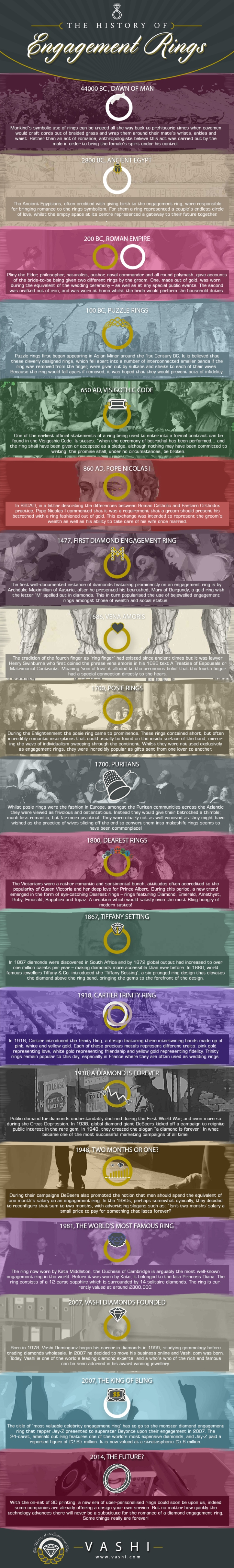 History-of-Engagement-ringsV1
